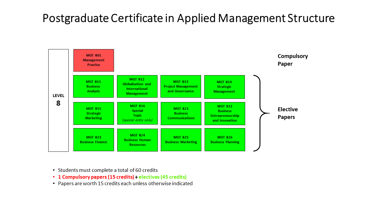 Post Grad Certificate in Applied Management Diagram